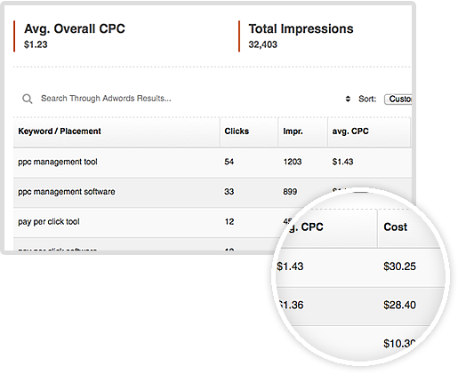 adwords-performance